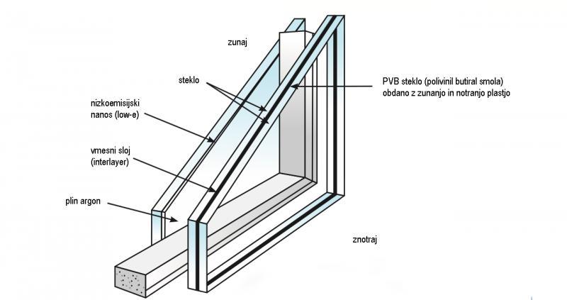 Toplotna in zvočna izolativnost okna, kako jo doseči?