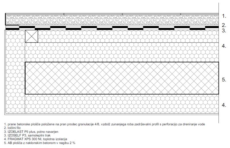 Detajl izvedbe balkona - betonske prane plošče