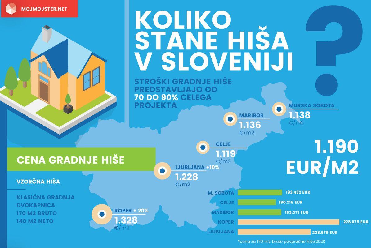 Vseslovenska raziskava: Cena gradnje hiše po mestih(Ljubljana, Maribor, Celje, Murska Sobota, Koper)