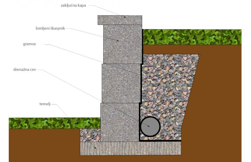 http://www.ozarkoutdoorservices.com/wp-content/uploads/2014/02/Retaining-Wall-Cross-Section.jpg